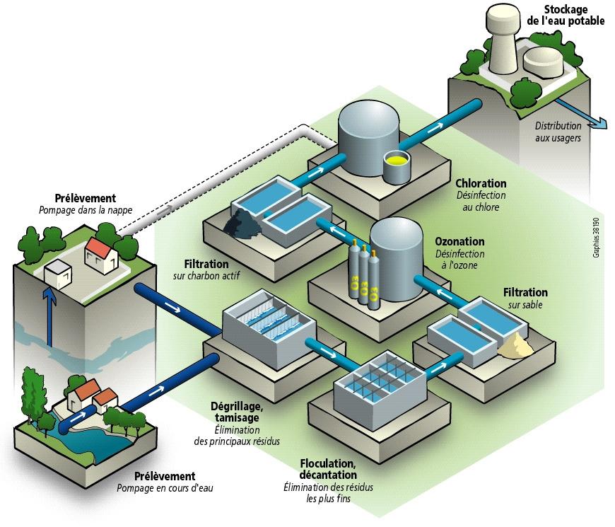 siaepa-les-3-sources-etapes-traitement-eau